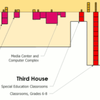 Programatic Analysis, related program clustered, required square footage represented